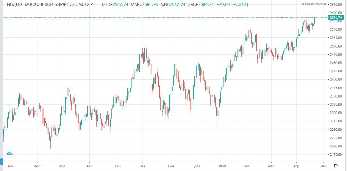 Обзор рынка 23.04.2019