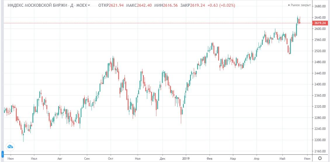 Обзор рынка 27.05.2019