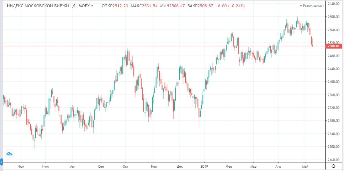 Обзор рынка 14.05.2019