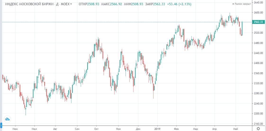 Обзор рынка 15.05.2019