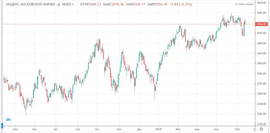 Обзор рынка 16.05.2019