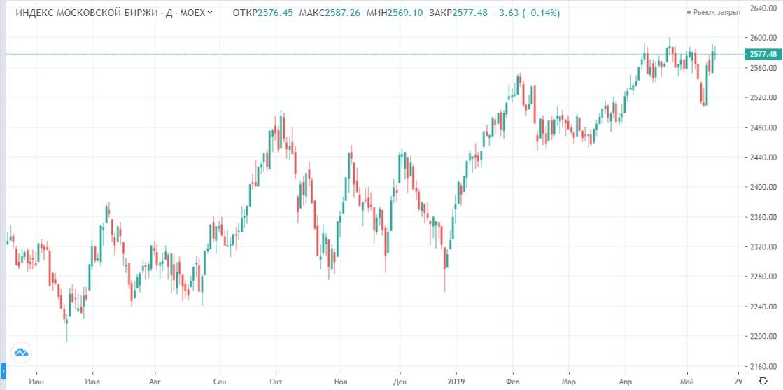 Обзор рынка 20.05.2019