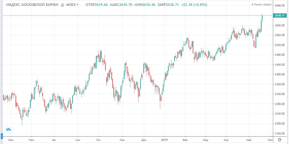 Обзор рынка 23.05.2019