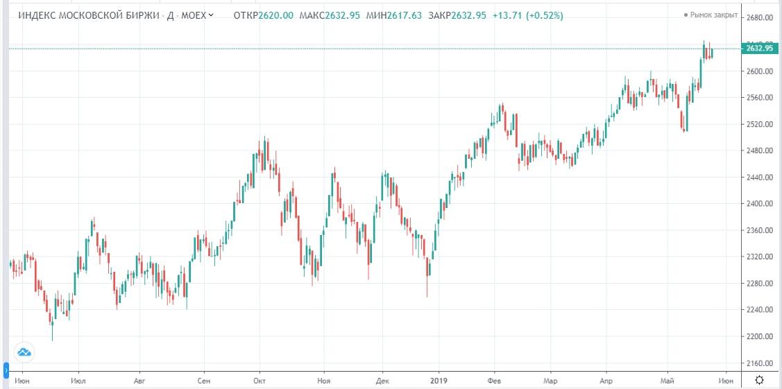 Обзор рынка 28.05.2019
