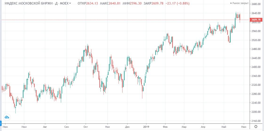 Обзор рынка 29.05.2019