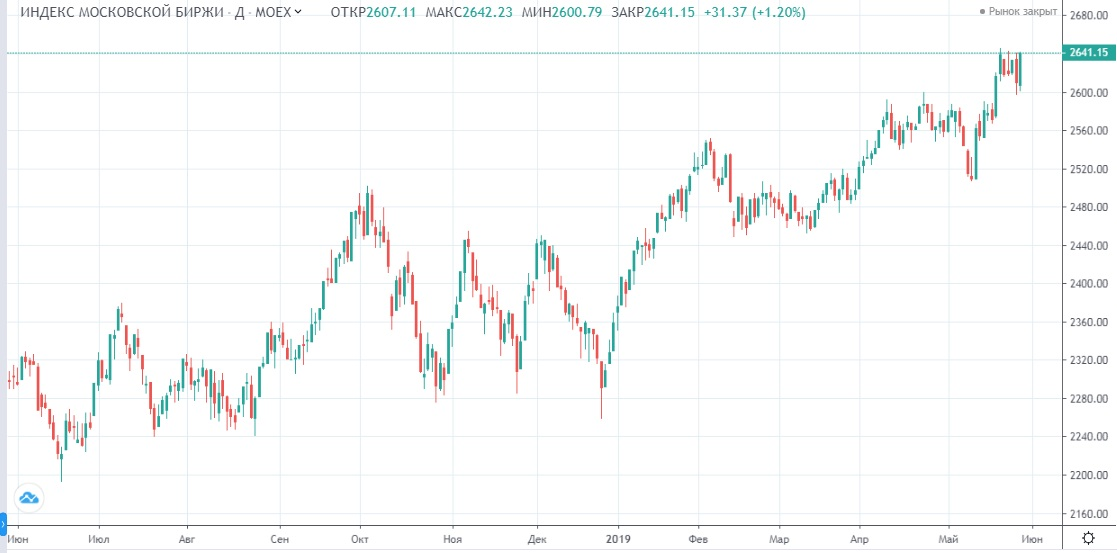 Обзор рынка 30.05.2019