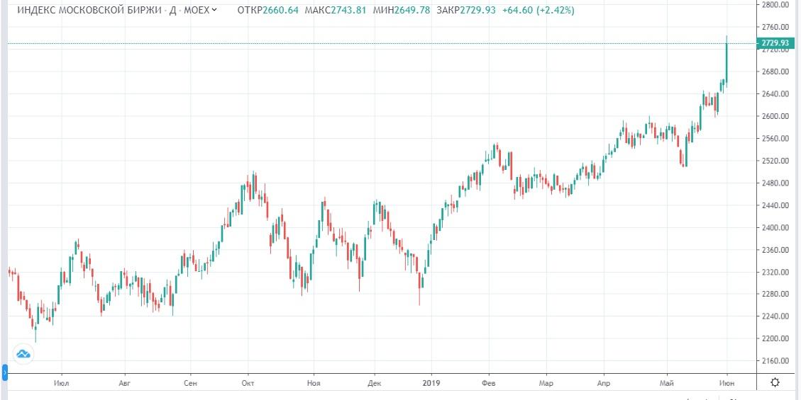 Обзор рынка 04.06.2019