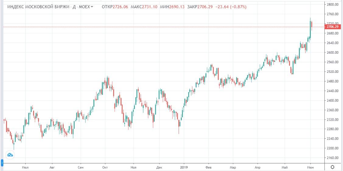 Обзор рынка 05.06.2019