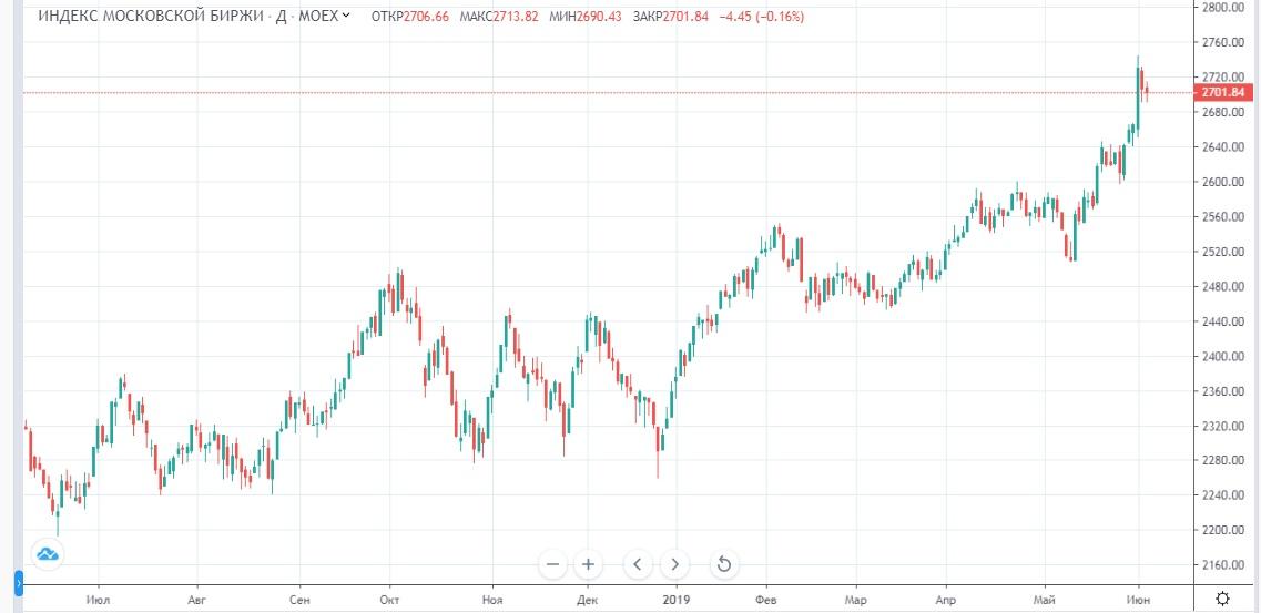 Обзор рынка 06.06.2019