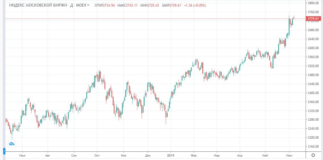 Обзор рынка 10.06.2019