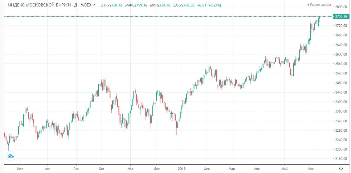 Обзор рынка 14.06.2019
