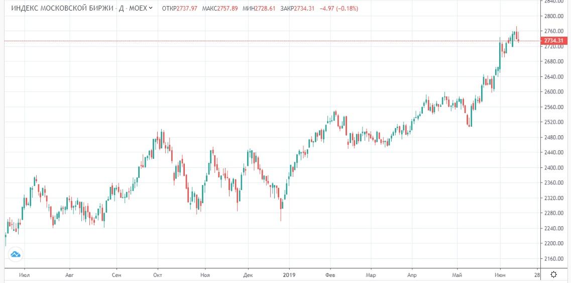 Обзор рынка 18.06.2019
