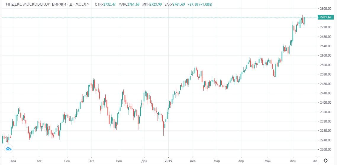 Обзор рынка 19.06.2019