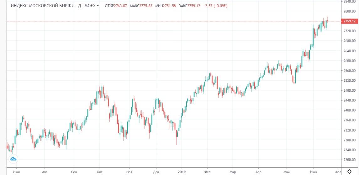 Обзор рынка 20.06.2019