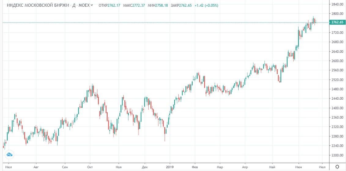 Обзор рынка 25.06.2019