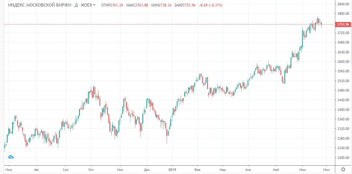 Обзор рынка 26.06.2019