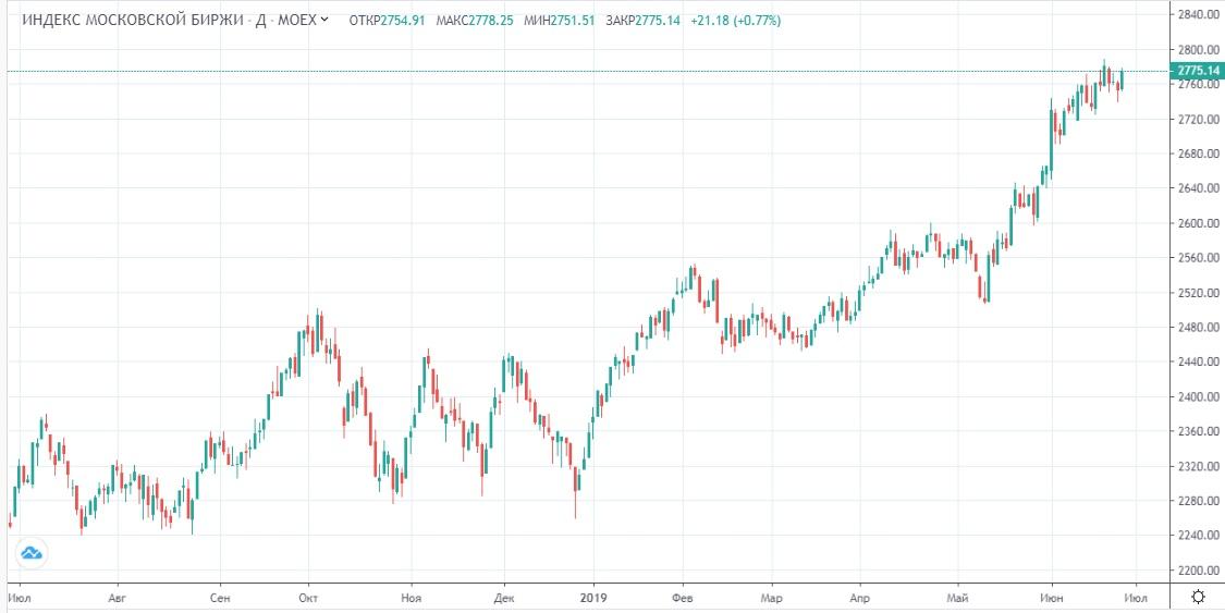 Обзор рынка 27.06.2019