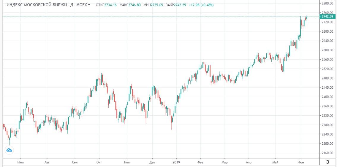 Обзор рынка 11.06.2019