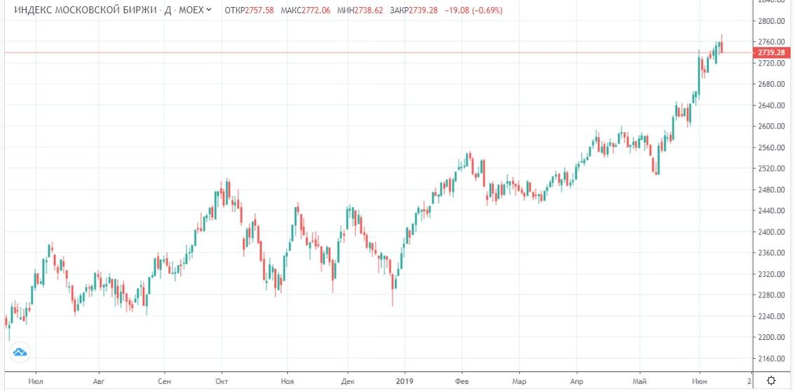 Обзор рынка 17.06.2019