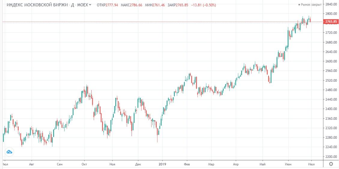Обзор рынка 01.07.2019