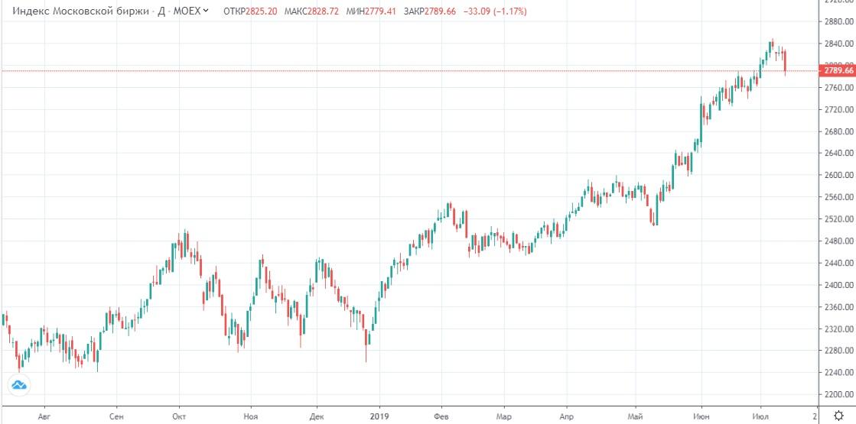 Обзор рынка 12.07.2019