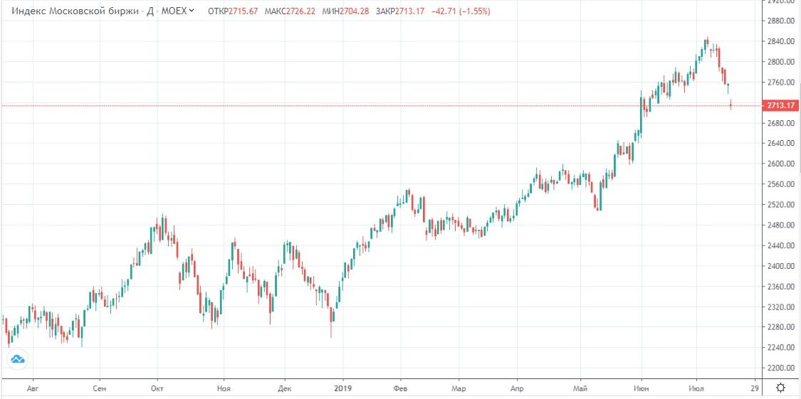 Обзор рынка 18.07.2019