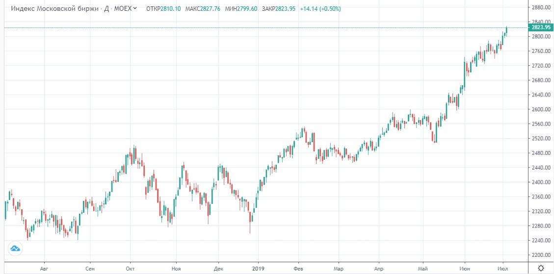 Обзор рынка 04.07.2019