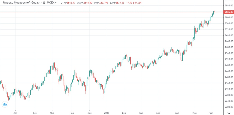 Обзор рынка 08.07.2019