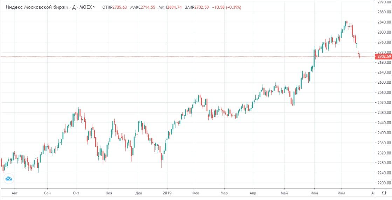 Обзор рынка 19.07.2019