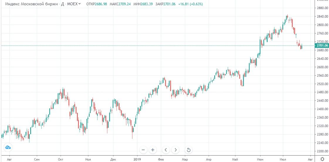 Обзор рынка 24.07.2019