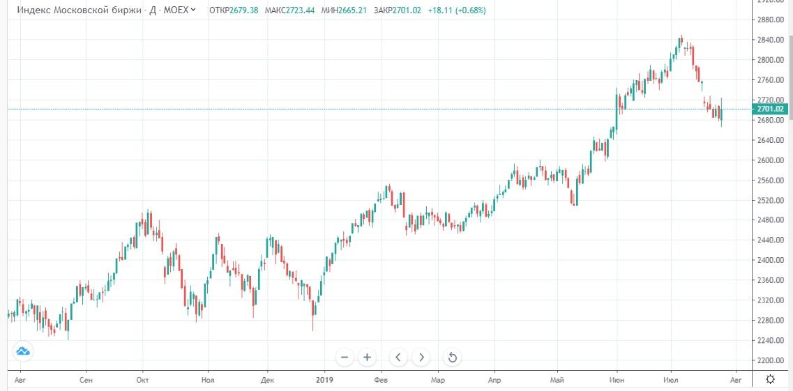 Обзор рынка 26.07.2019