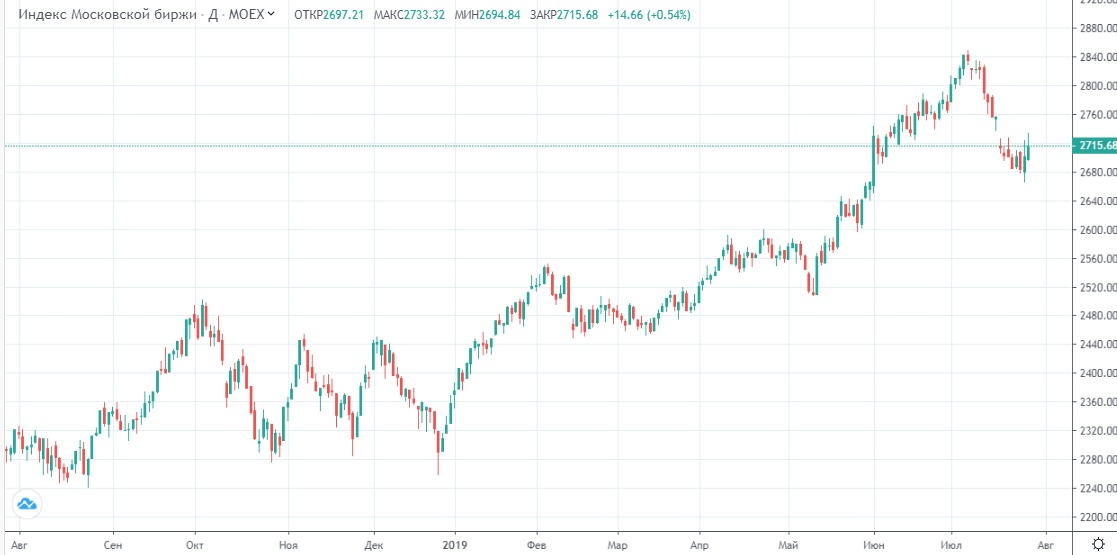 Обзор рынка 29.07.2019
