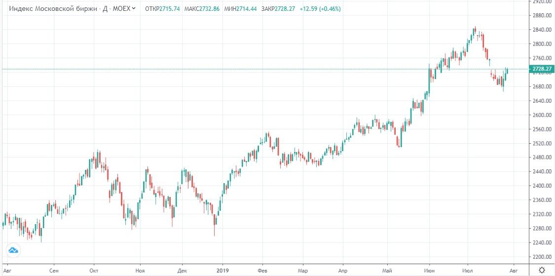 Обзор рынка 30.07.2019