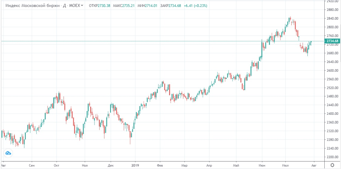 Обзор рынка 31.07.2019