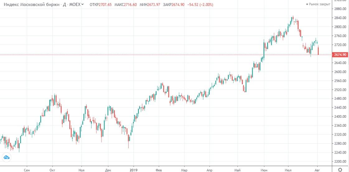 Обзор рынка 05.08.2019
