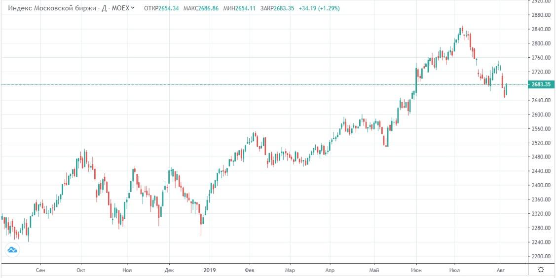 Обзор рынка 07.08.2019