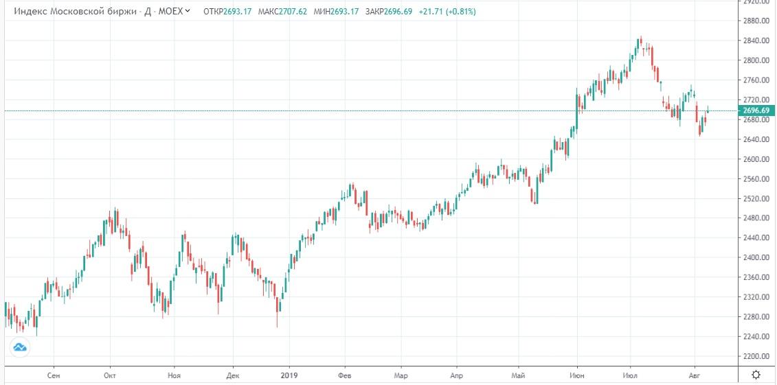 Обзор рынка 09.08.2019