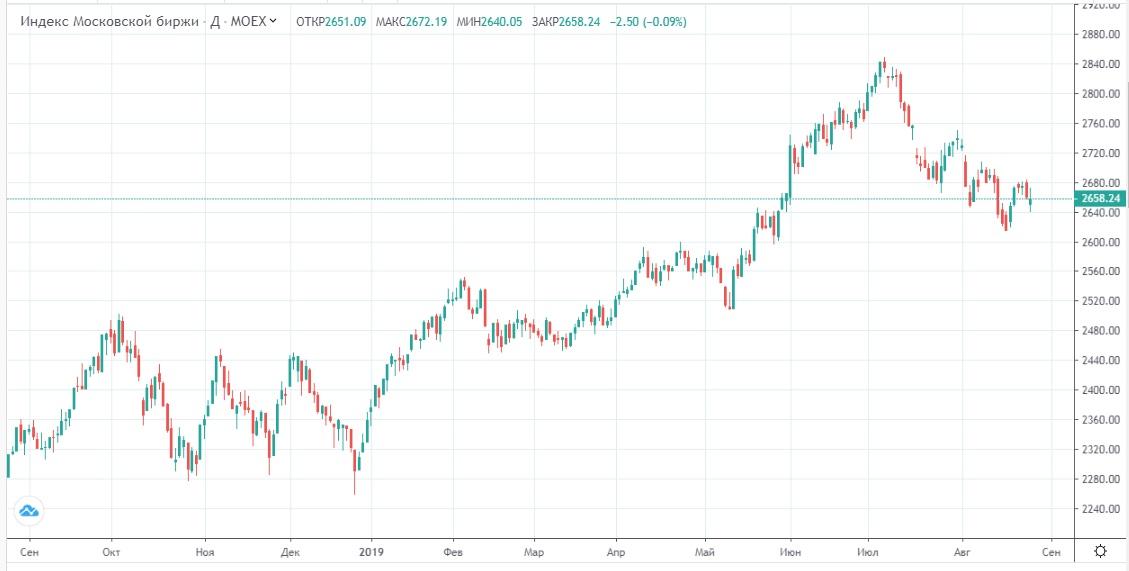 Обзор рынка 27.08.2019