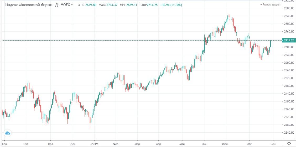 Обзор рынка 30.08.2019