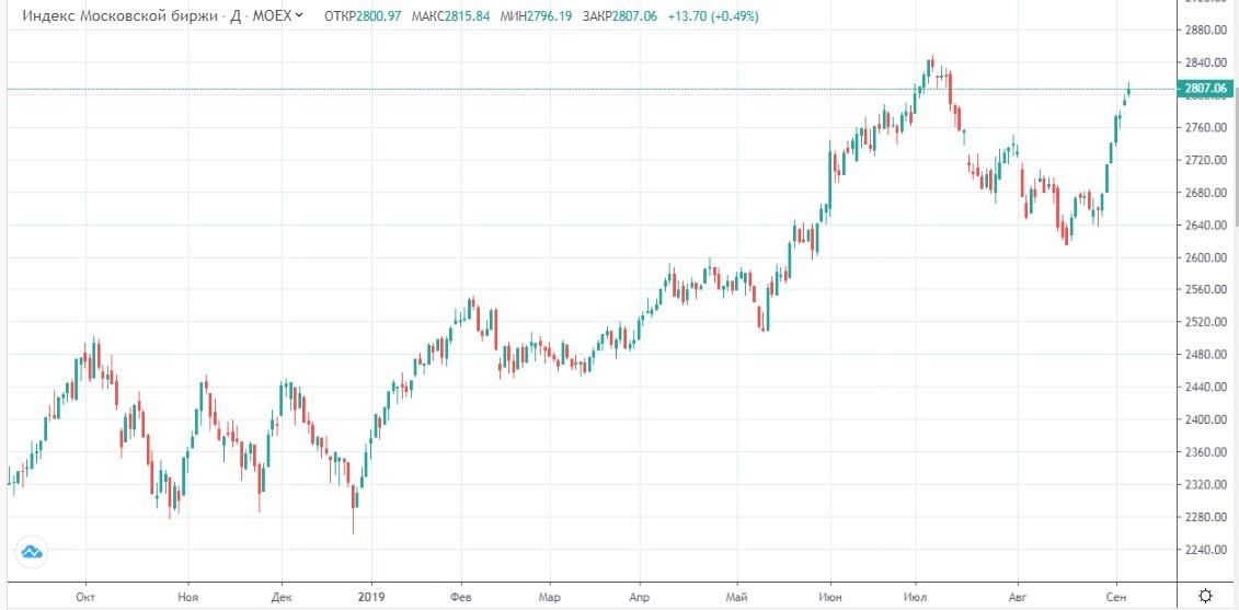 Обзор рынка 06.09.2019