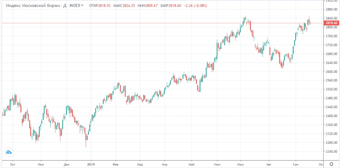 Обзор рынка 19.09.2019
