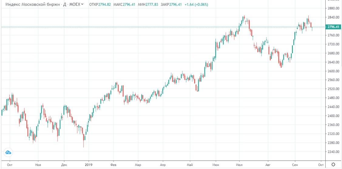 Обзор рынка 23.09.2019