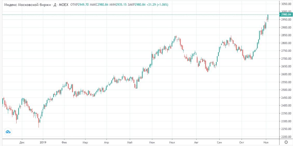 Обзор рынка 07.11.2019