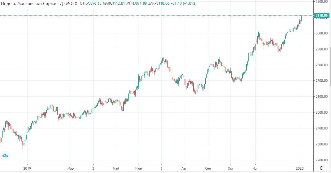 Обзор рынка 09.01.2020