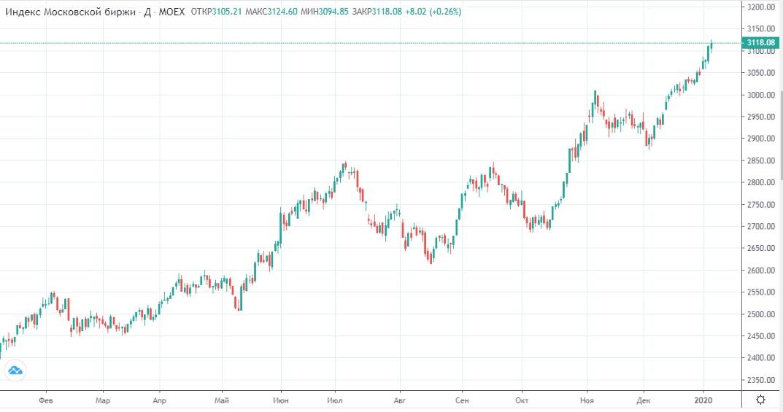 Обзор рынка 10.01.2020
