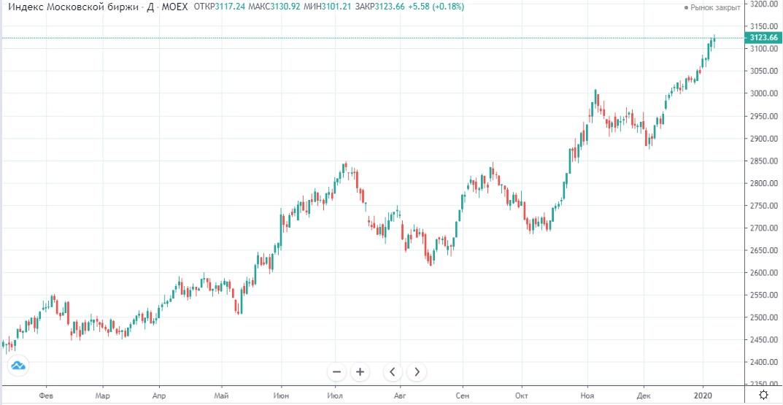 Обзор рынка 13.01.2020