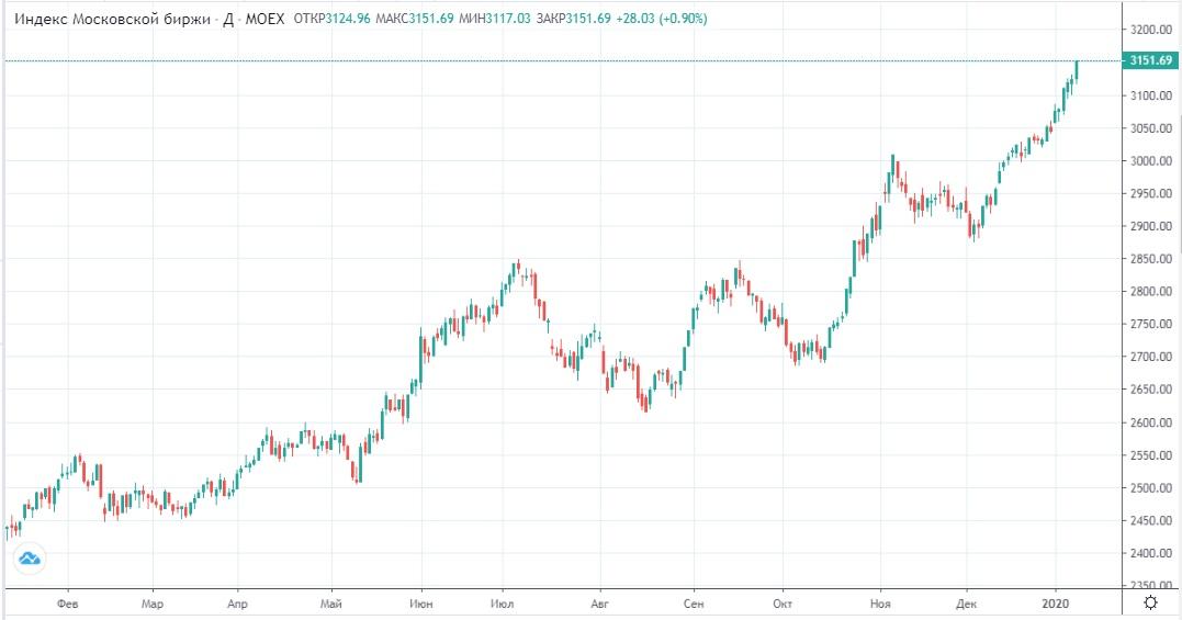 Обзор рынка 14.01.2020
