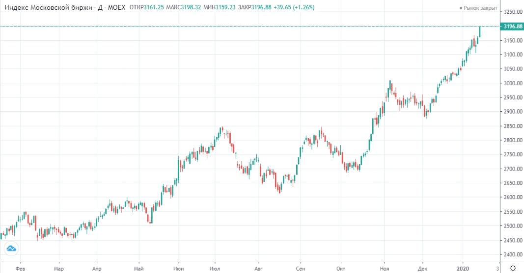Обзор рынка 20.01.2020