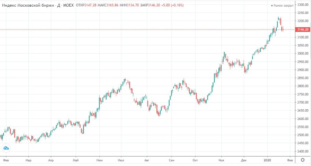 Обзор рынка 27.01.2020