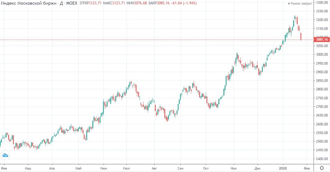 Обзор рынка 28.01.2020
